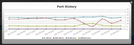 افتخاری دیگر: DPMS نرم افزار بومی مانیتورینگ DSLAMها